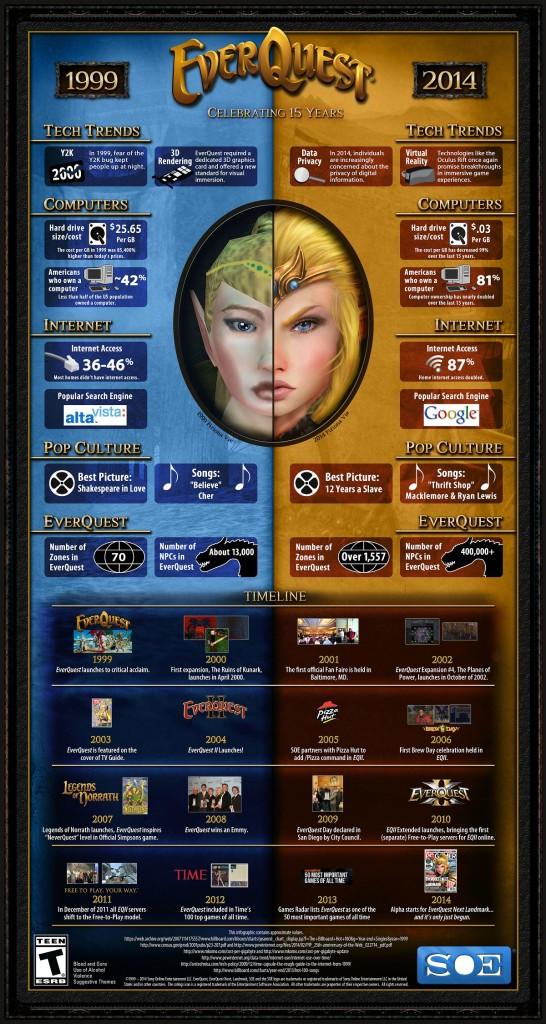 everquest_infographic_15