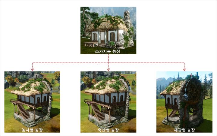 archeage_1-8_domy-farmera