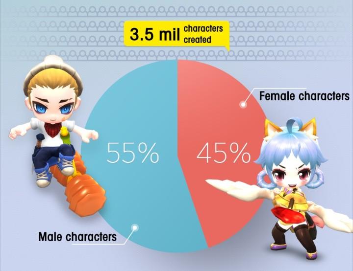 MapleStory2-statystyki-1