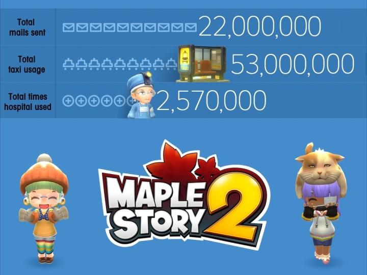 MapleStory2-statystyki-4