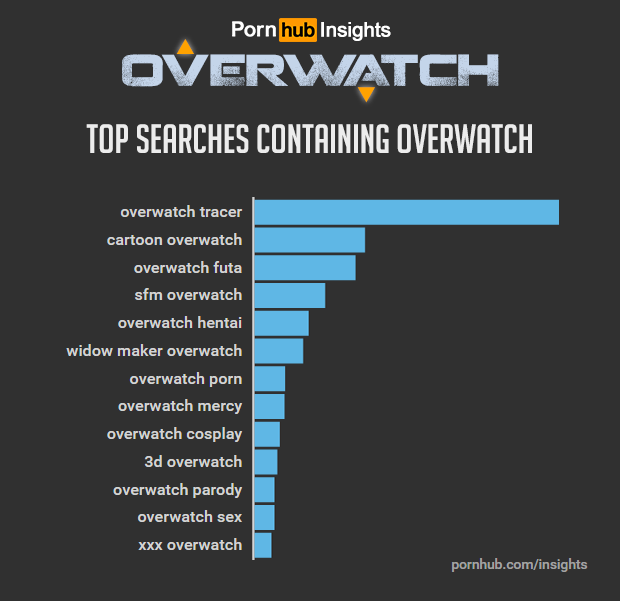 pornhub-insights-overwatch-game-related-searches