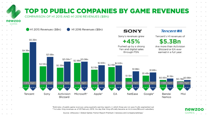 newzoo_top10_public_companies_by_game_revenues_h12016_v2
