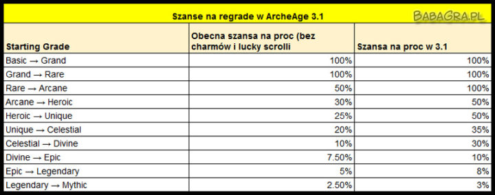 archeage-3-1-regrade-szansa